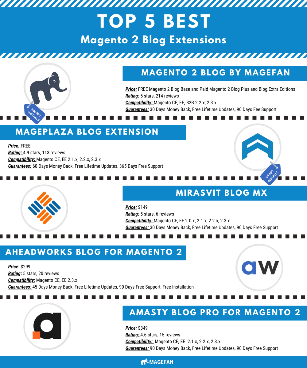 Best Blog Extensions for Magento 2