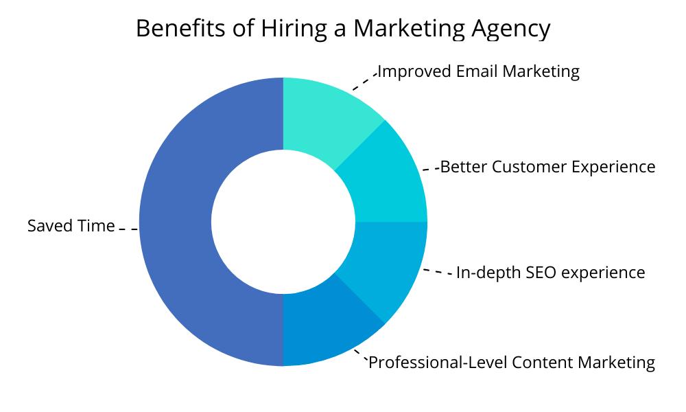 Benefits of Hiring Marketing Agency