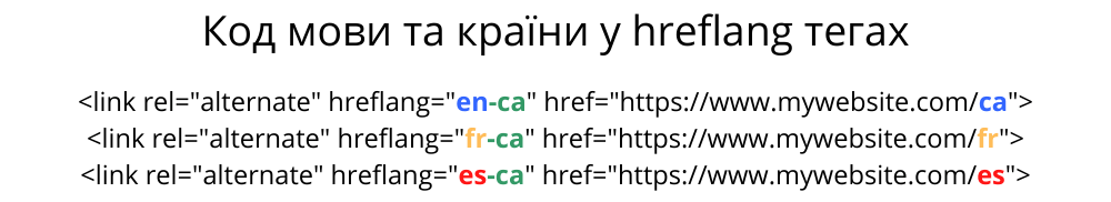 Country Language Code in Hreflang Tags