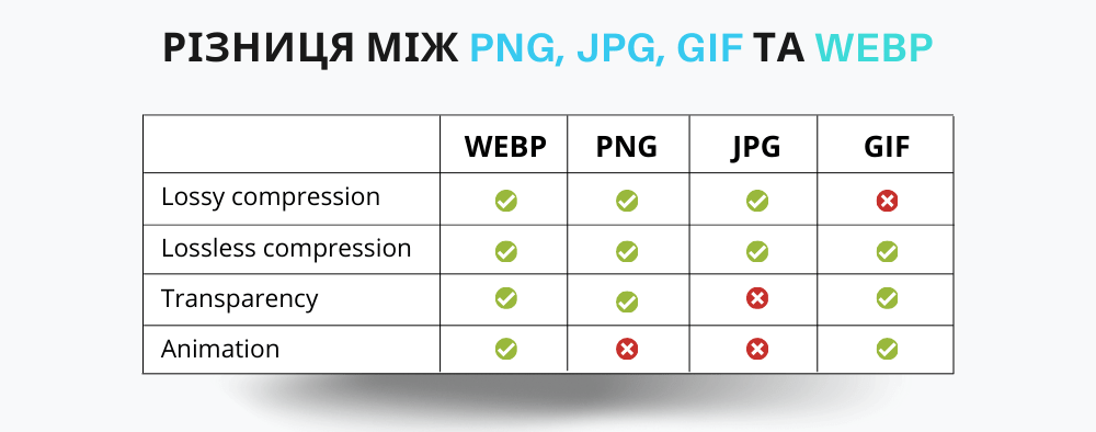 Difference Between PNG and WEBP