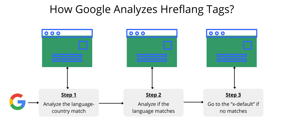 How Google Analyzes Hreflang Tags