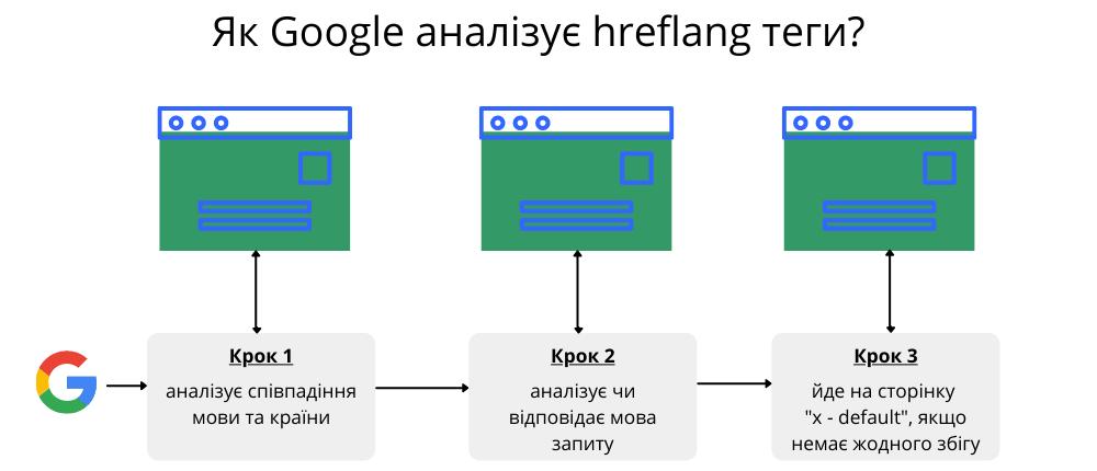 How Google Analyses Hreflang Tags