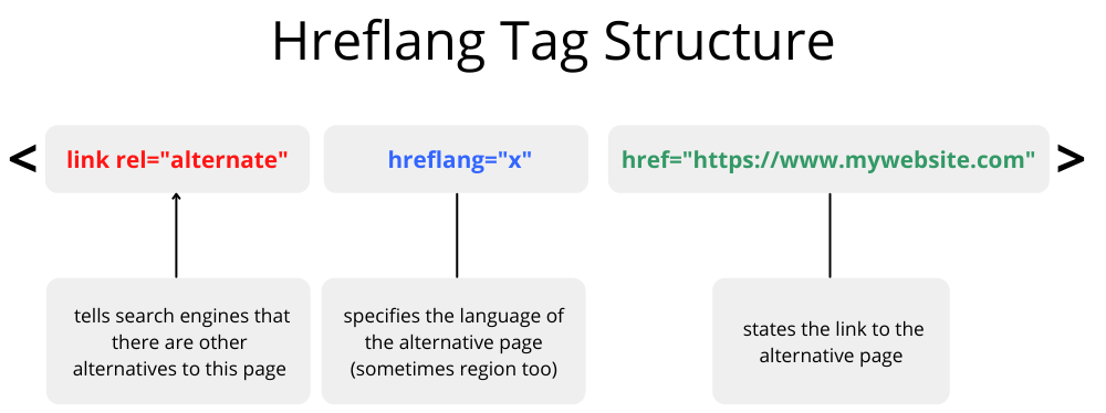 Hreflang Tag Structure