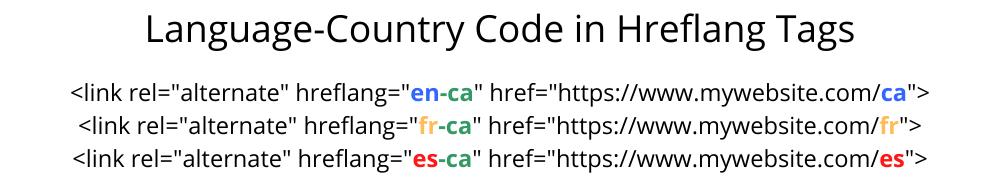 Hreflang Tags Language Country Code