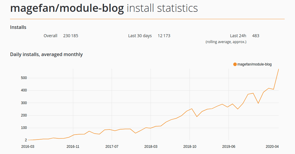 Magefan Blog Installation Statistics