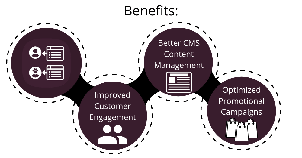 Magento 2 CMS Display Rules Benefits