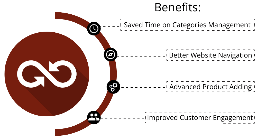 Magento 2 Dynamic Categories Benefits