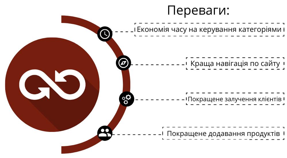 Magento 2 Dynamic Category