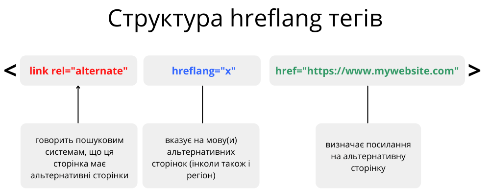 Structure of the Hreflang Tags