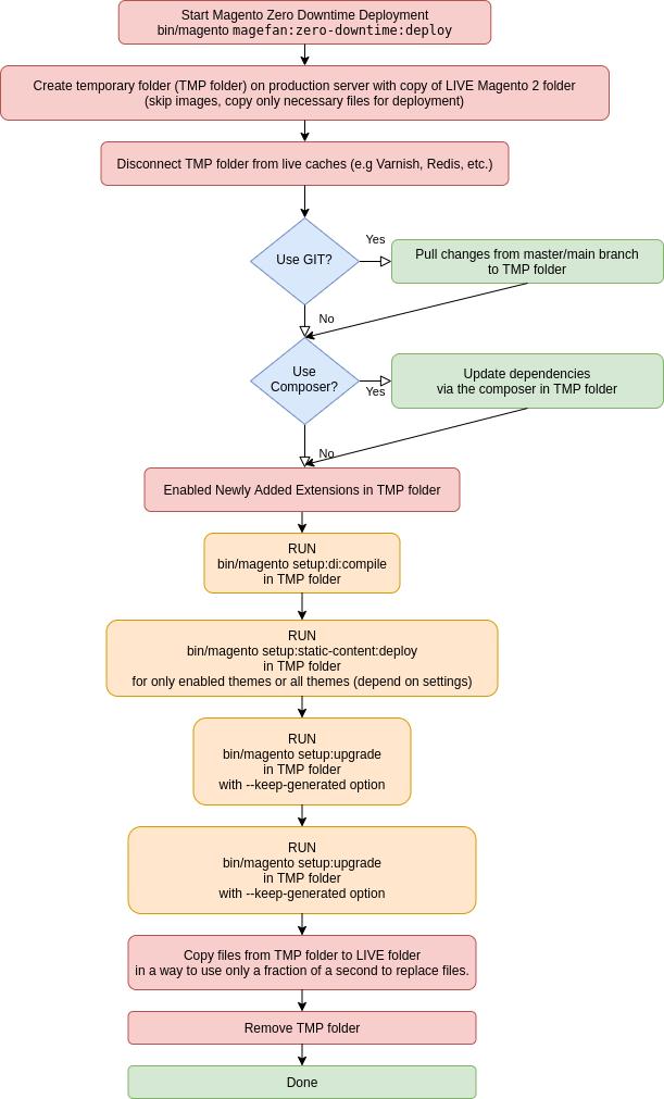 Magento 2 Zero Downtime Deployment Process