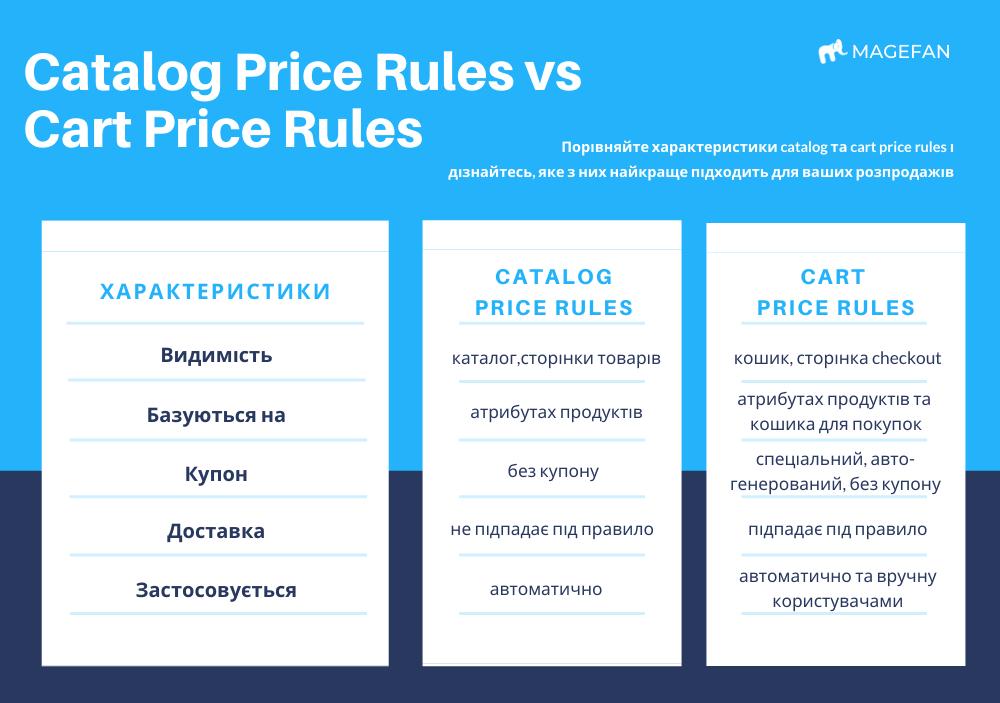 Cart Price Rules Characteristics