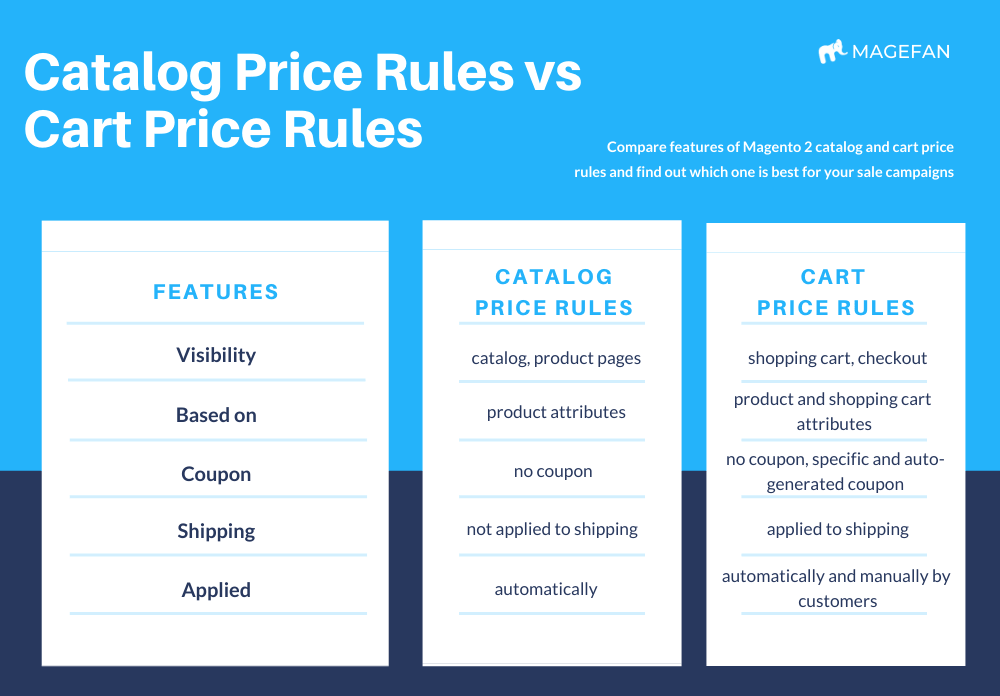 Catalog Price Rules vs Cart Price Rules
