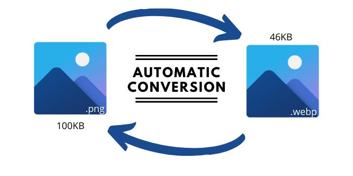 WebP Automatic Images Conversion