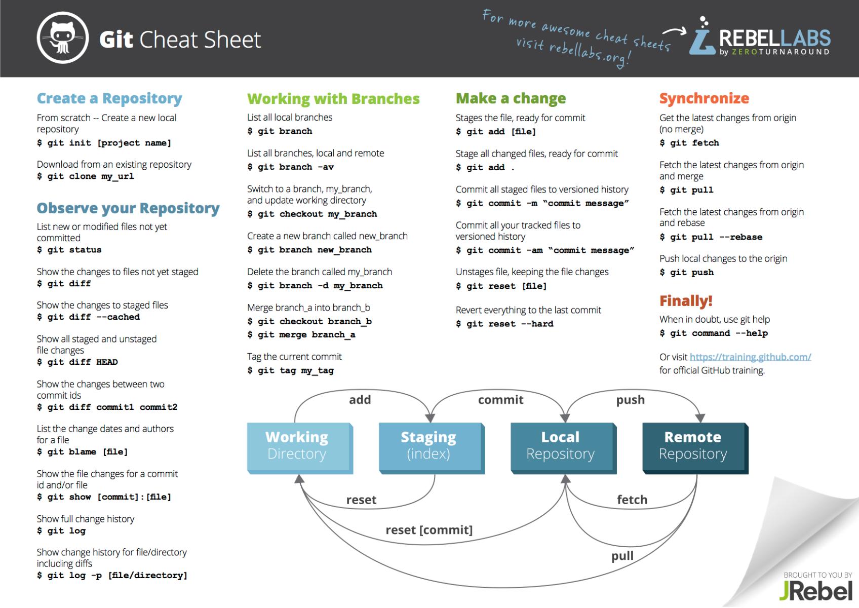 Git Cheat Sheet